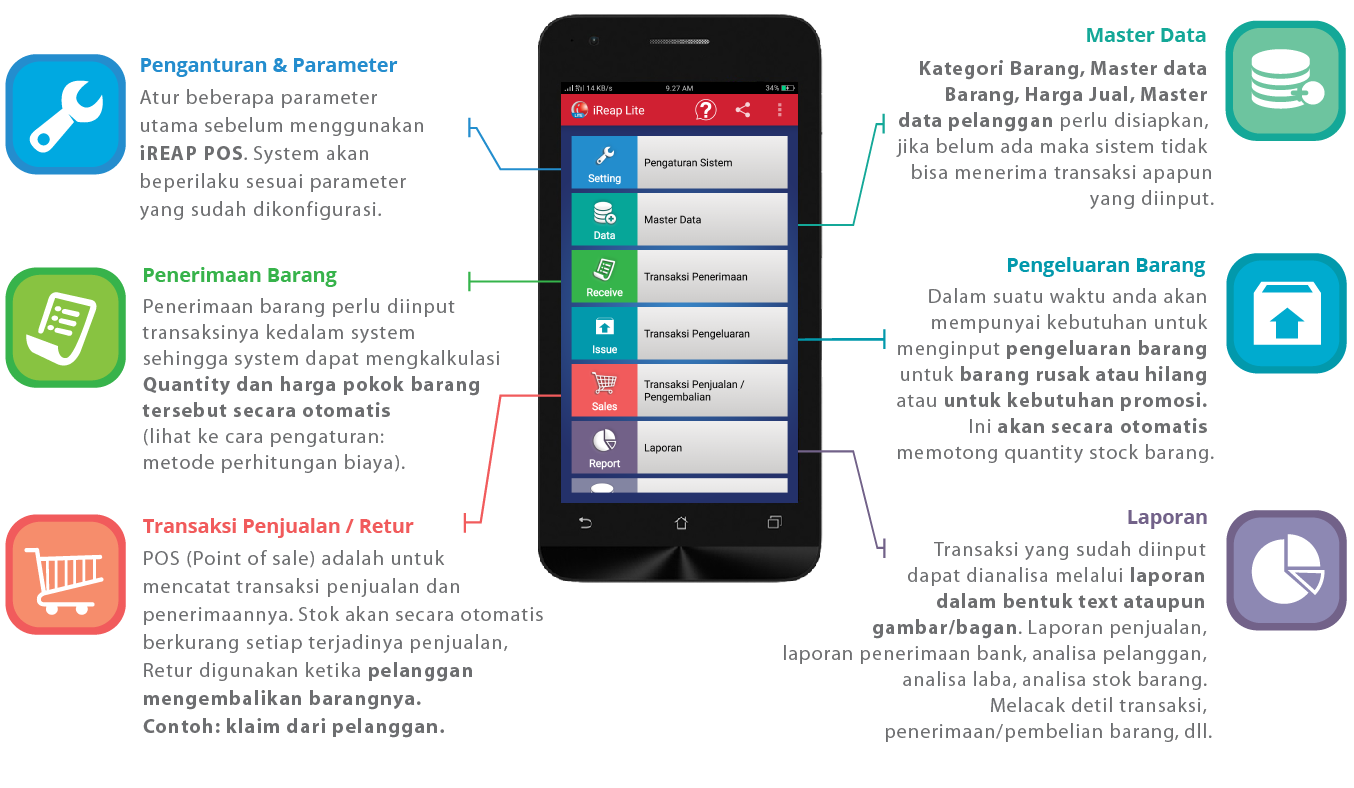 Overview Aplikasi Kasir Android Gratis iREAP POS Lite