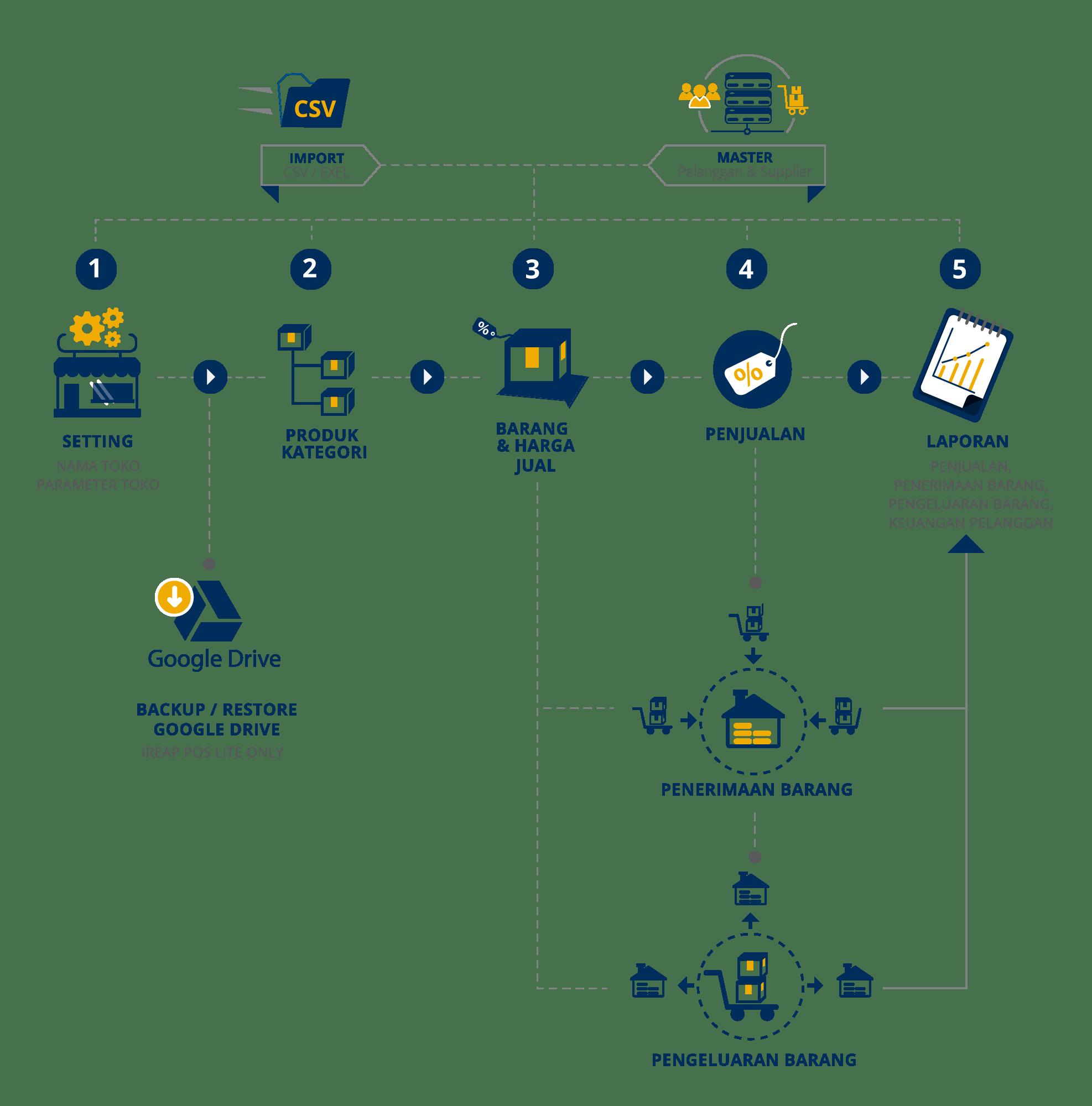 Summary Proses Aplikasi Kasir Gratis iREAP POS Lite