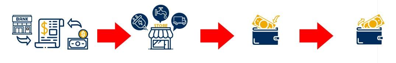 Cara mencatat biaya-biaya operasional toko di iREAP POS PRO