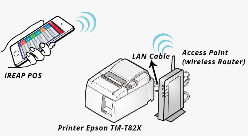 Configuration WIFI/LAN Printer Epson TM-T82X to use aplikasi iREAP POS PRO