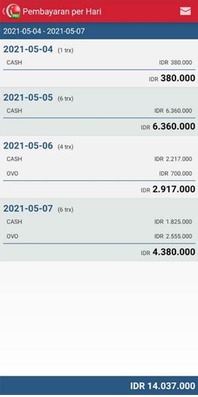 Detail Laporan Pembayaran Per Hari Pada Aplikasi Kasir iREAP POS PRO
