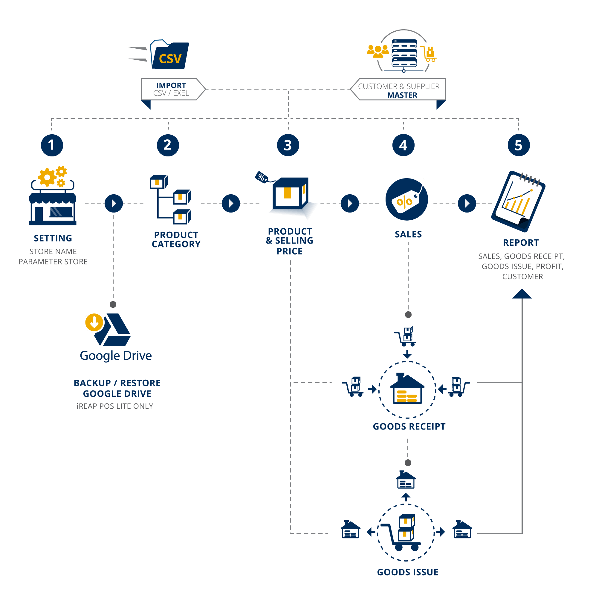 Free Mobile Cashier Android iREAP POS Lite Summary Process