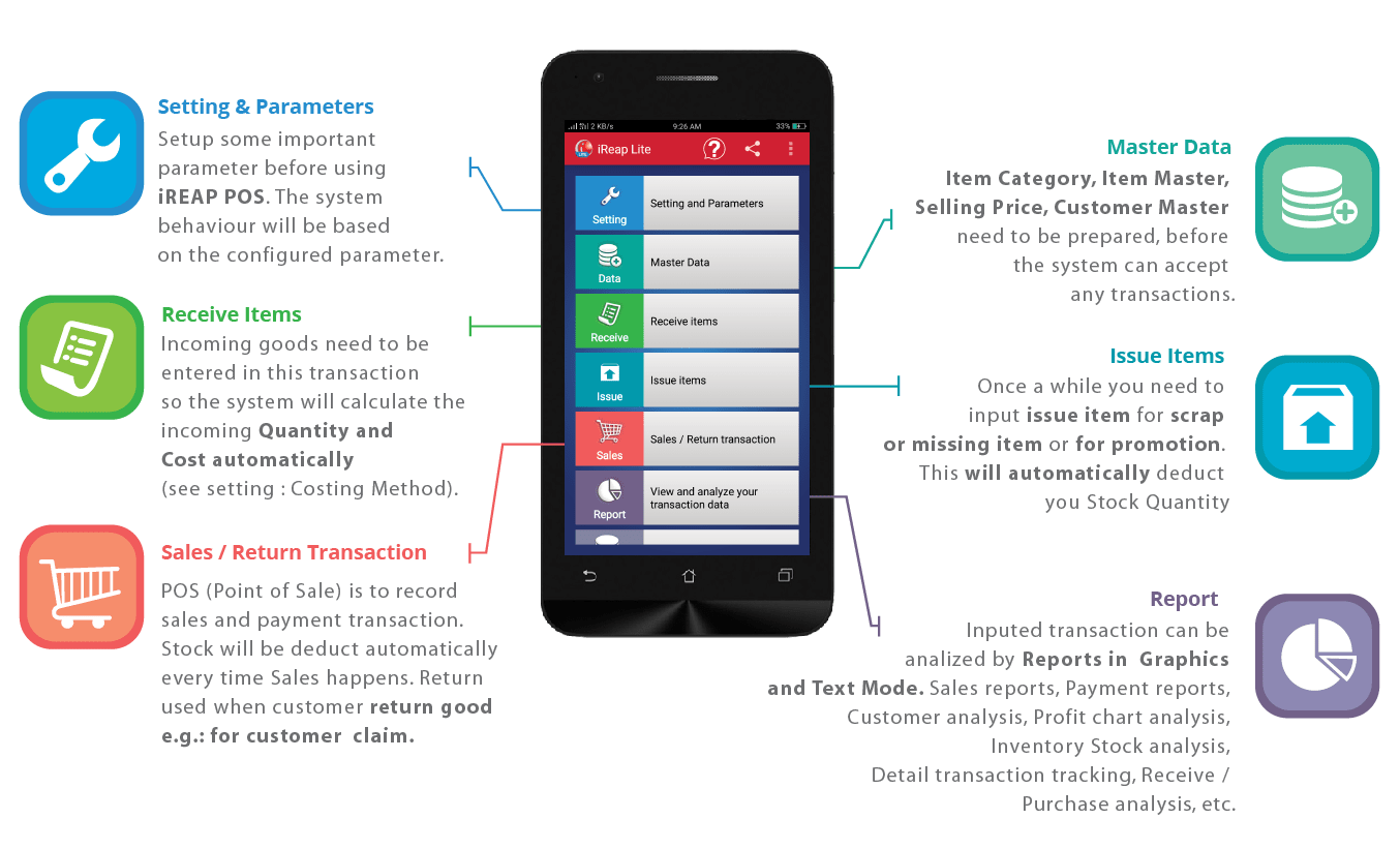 Overview FREE Mobile Cashier Android iREAP POS Lite