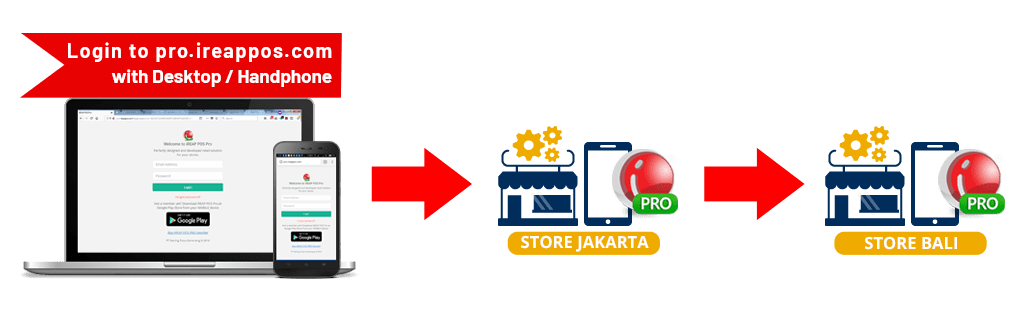 iREAP POS How To Inventory Transfer Store to Store