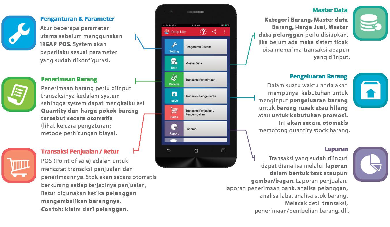 Aplikasi Kasir Android iREAP POS Overview