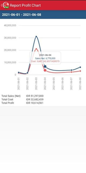 Report profit chart in mobile cashier apps iREAP POS PRO
