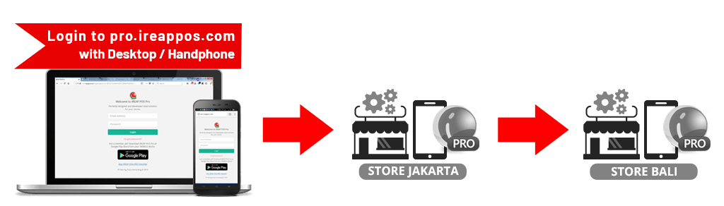How to Add Stock Transfer Request iREAP POS Pro