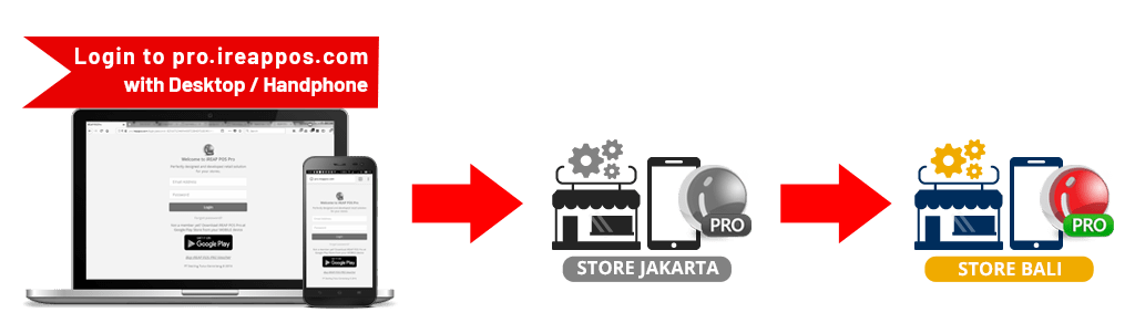 How to use Transfer in Inventory Store to Store in iREAP POS PRO