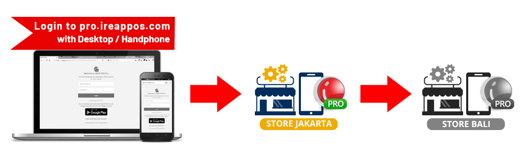 How to use Transfer Out Inventory Store to Store in iREAP POS PRO