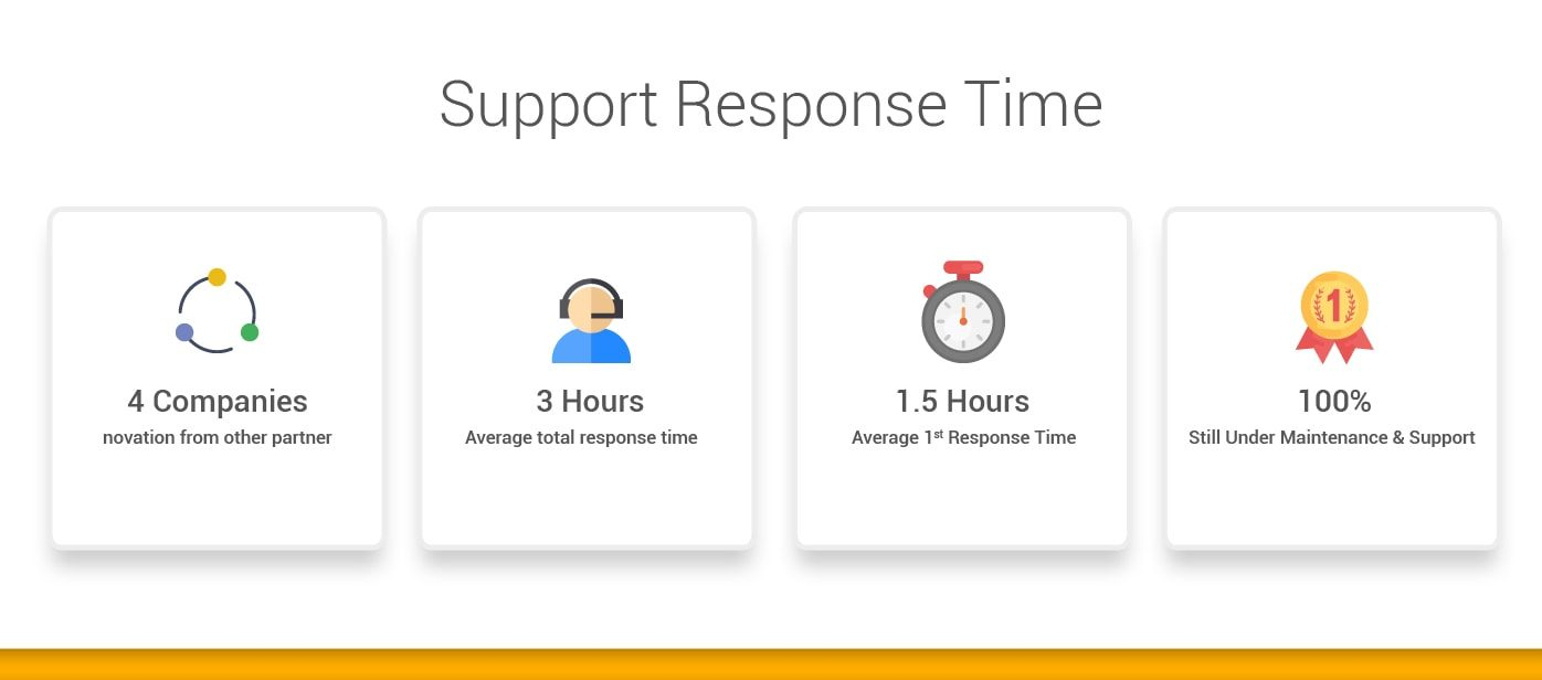 SAP Business One Indonesia Support Response Time - STEM