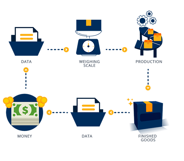 diagram sap business one commodity business : data - weighing scale - production - finish good - data - money