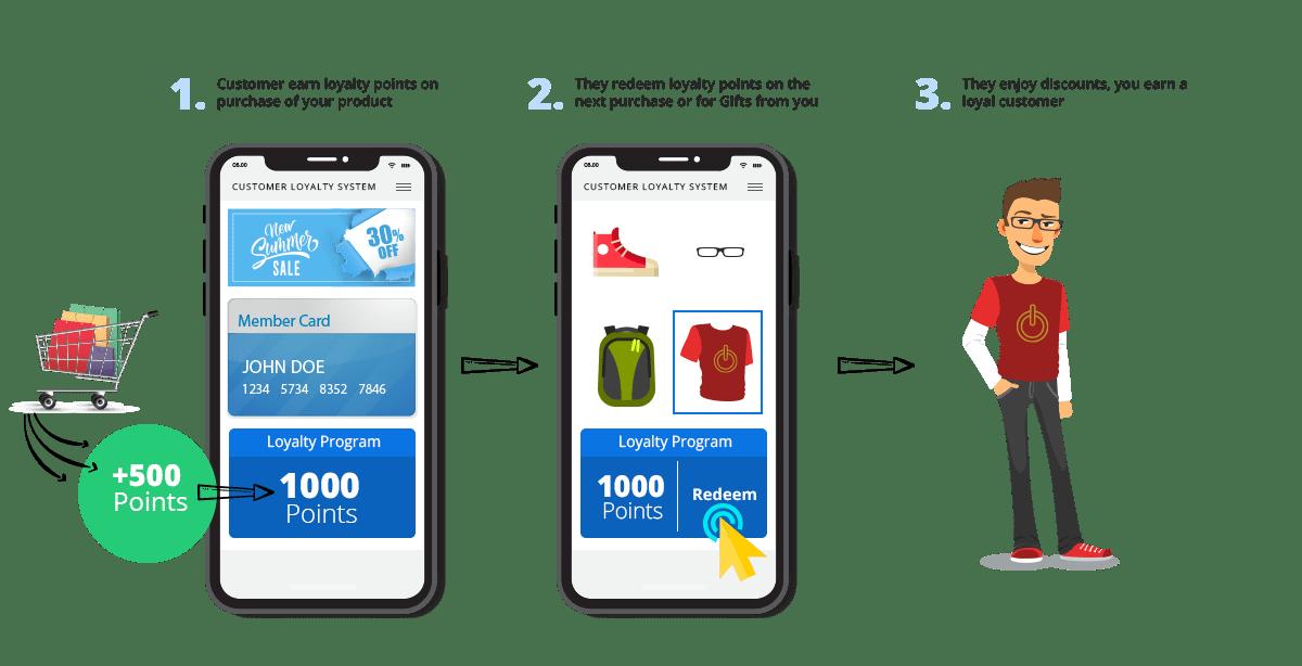 iREAP Customer Loyalty System Process