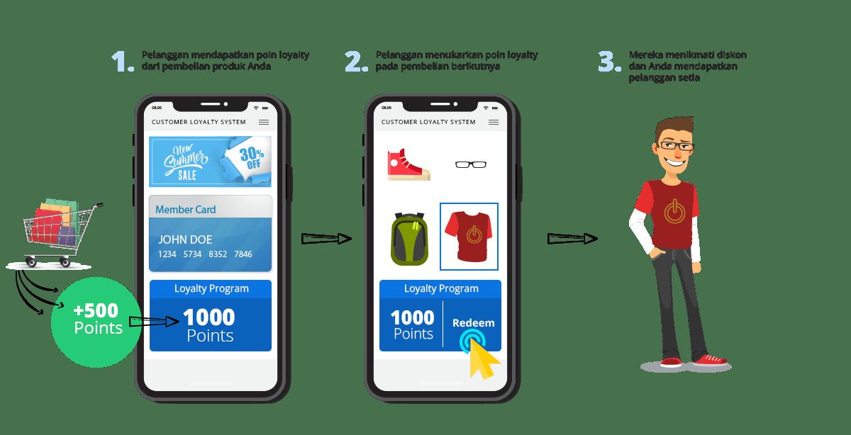 Sistem Proses iREAP Customer Loyalty