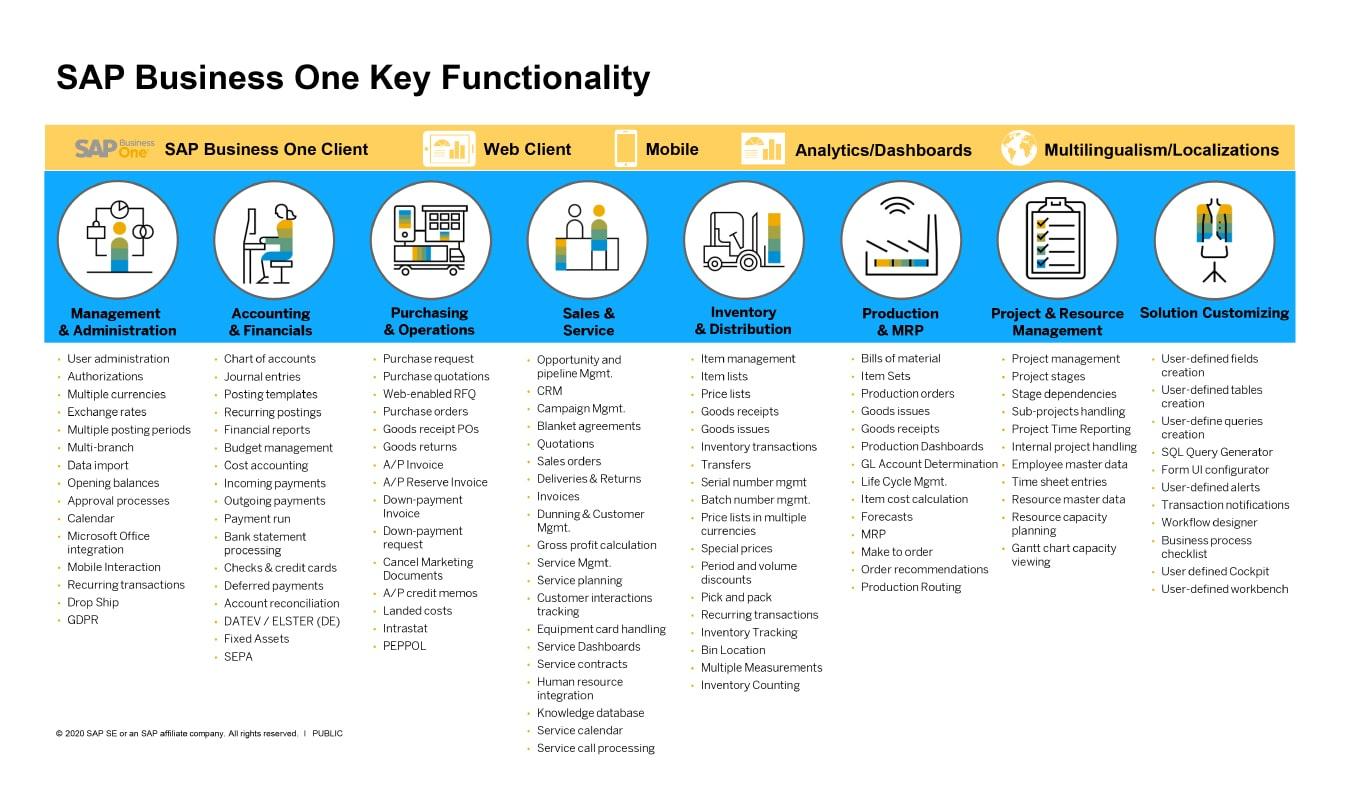 Fungsi Utama SAP Business One 2020