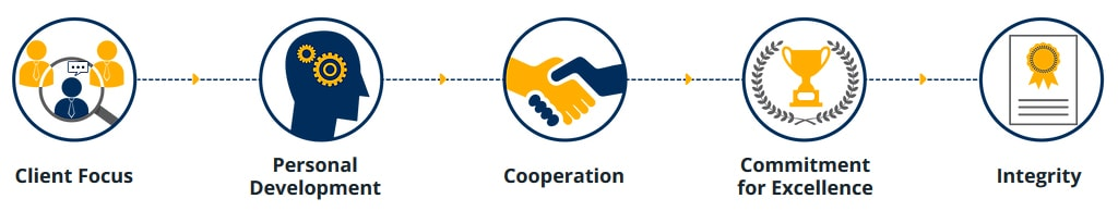 Our Values - STEM SAP Gold Partner Indonesia