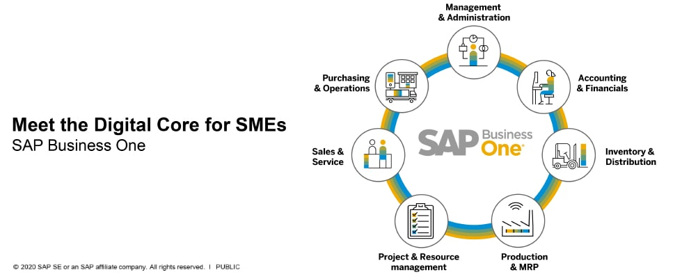What is SAP Business One? - SAP Gold Partner Indonesia - STEM