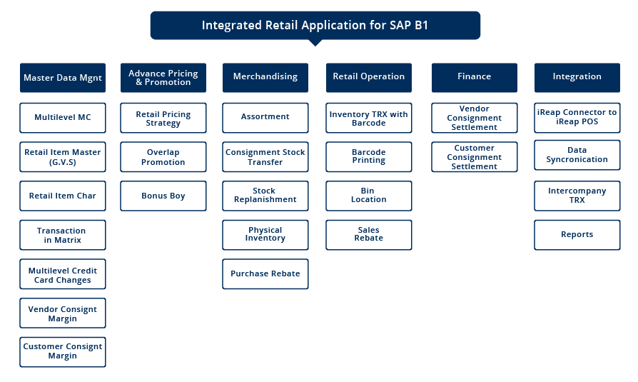 iREAP for SAP Business One